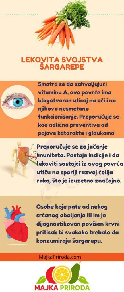 šargarepa lekovita svojstva infografik