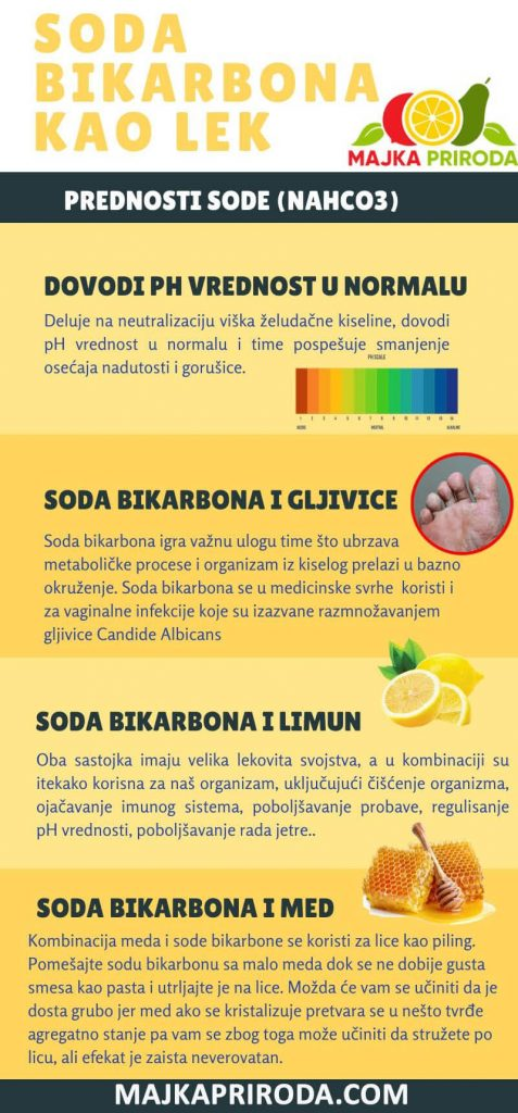 soda bikarbona infografik
