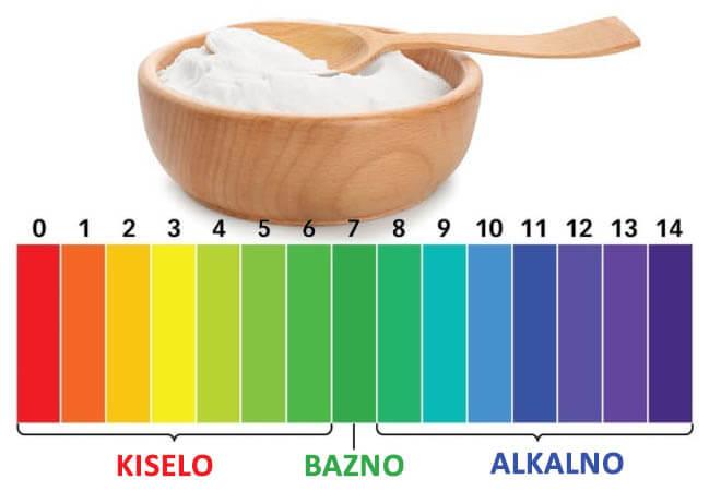 soda bikarbona ph ravnoteža